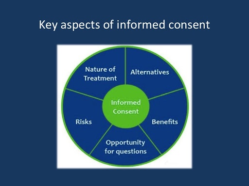 Key aspects of informed consent